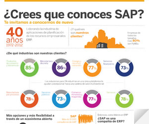 ¿Crees que conoces SAP?